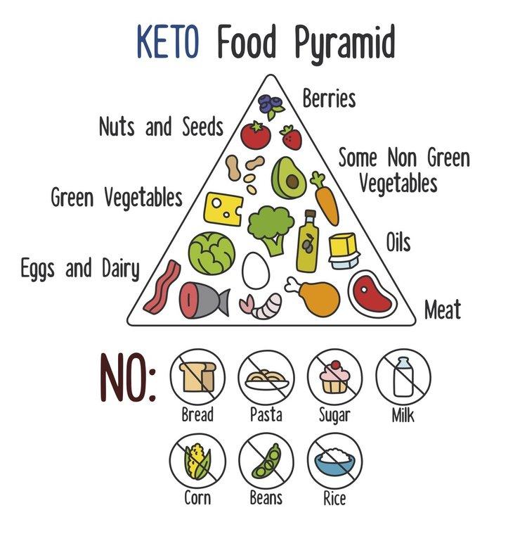 KETO Food Pyramid, keto diet